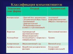 Классификация конъюнктивитов