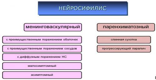Классификация нейросифилиса