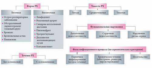 Классификация респираторного хламидиоза