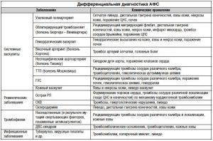 Клинические проявления АФС