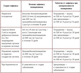 Лечение сифилиса на разных стадиях