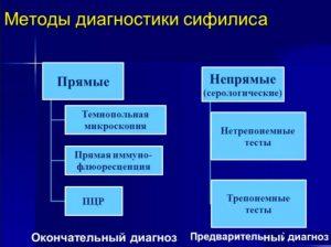 Методы диагностики сифилиса