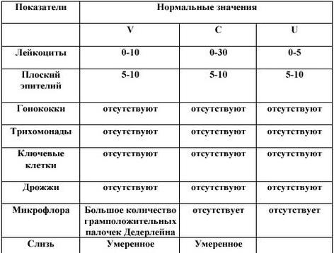 Анализ на трихомониаз: подготовка и проведение
