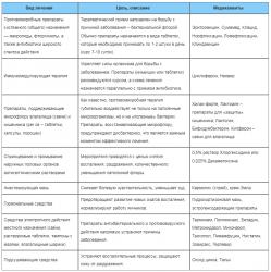 Основные аспекты терапии