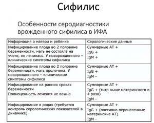 Особенности серодиагностики