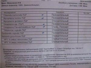 ПЦР анализ