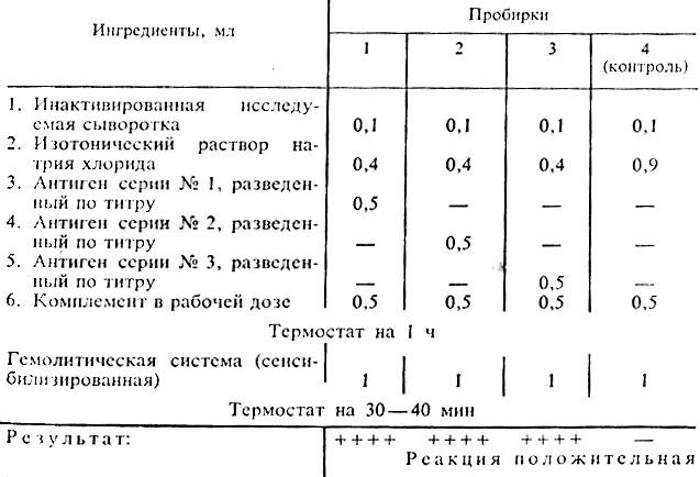 Реакция вассермана анализ крови ингридиенты анализ крови на гормоны лг и фсг у мужчин