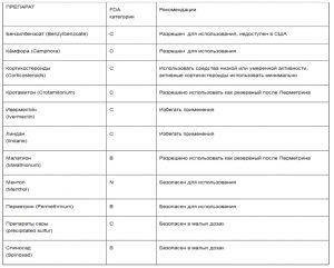 Противочесотные препараты