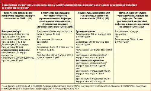 Схема лечения хламидиоза