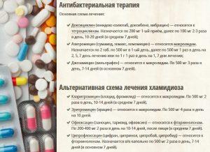 Схемы лечения