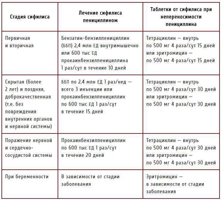 Хронический сифилис: причины, лечение, симптомы