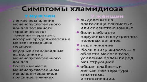 Симптомы хламидиоза