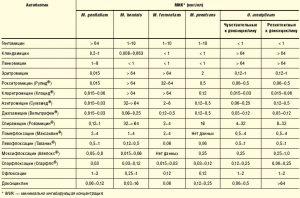Спектр чувствительности микоплазм к антибиотикам
