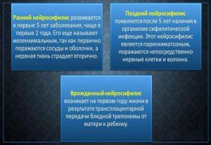 Виды нейросифилиса