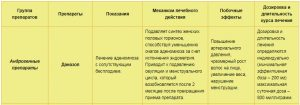 Андрогенные препараты