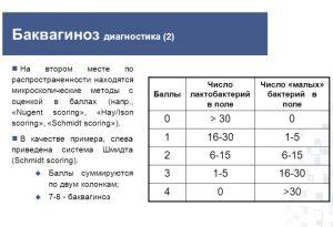Диагностика по количеству лактобактерий