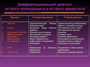 Дифференциальный диагноз