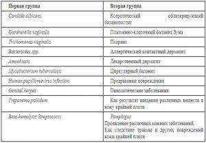 Классификация баланопостита