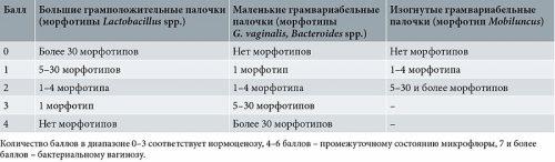 Критерии диагностики Ньюджента