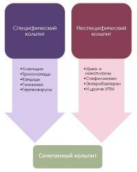 Разновидности кольпита