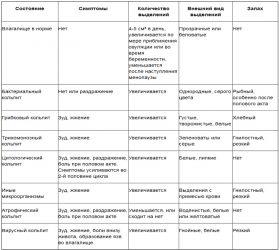 Симптомы различных видов кольпита