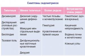 Симптомы проявления эндометриоза
