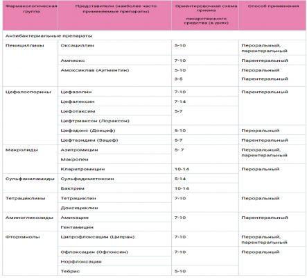Стандартная схема лечения