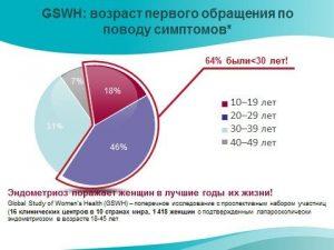 Статистика заболевания