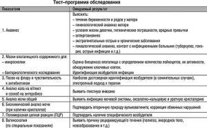 Тест-программа обследования