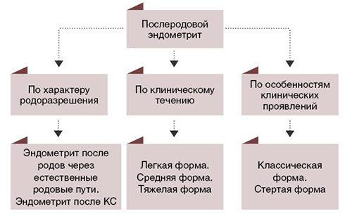 Классификация болезни