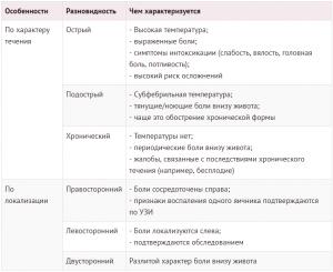 Классификация сальпингоофорита