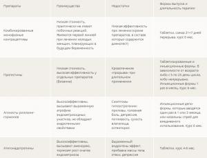 Препараты для лечения аденомиоза
