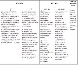 Признаки аденомиоза на разных стадиях