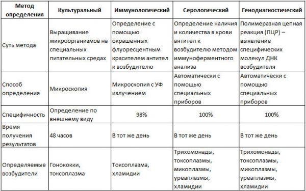 Методы определения возбудителя уретрита