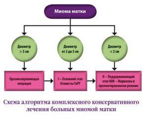 Алгоритм комплексного лечения