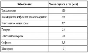 Статистика половых заболеваний