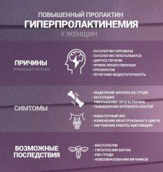 Симптомы гиперпролактинемии