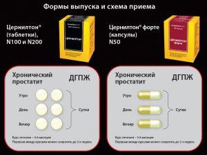 Схема приема препарата Цернилтон