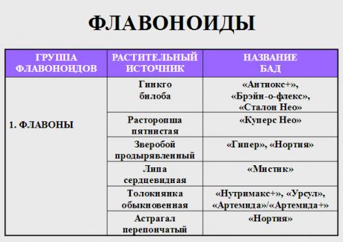 Флавоноиды