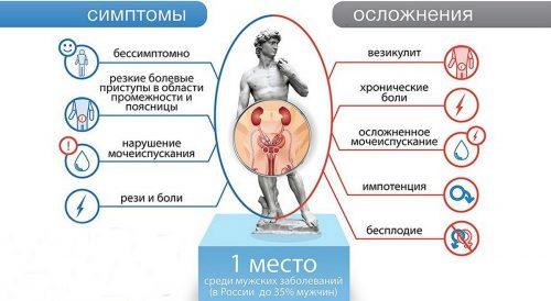 Симптомы и осложнения простатита