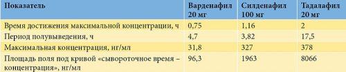 Показатели варденафила, силденафила, тадалафила