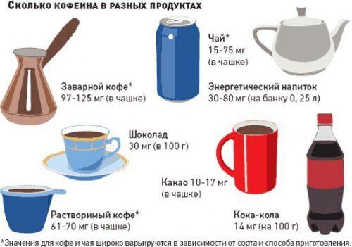 Дозировка кофеина в продуктах