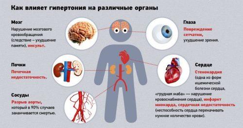Влияние гипертензии на органы