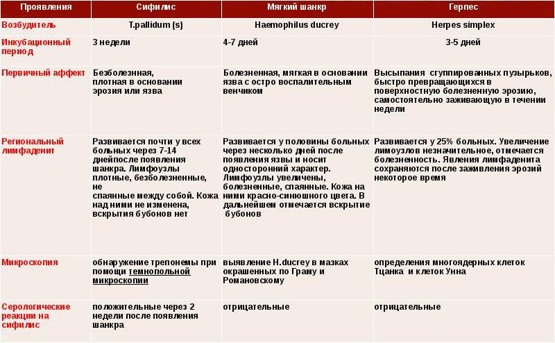 Дифференциальная диагностика первичного сифилиса