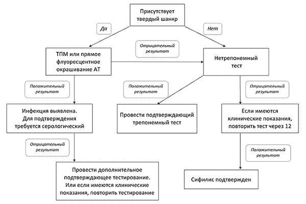Постановка диагноза сифилис