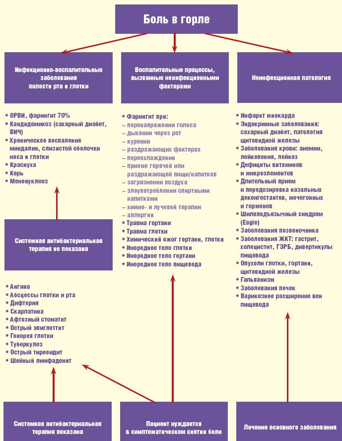 Причины и лечение боли в горле