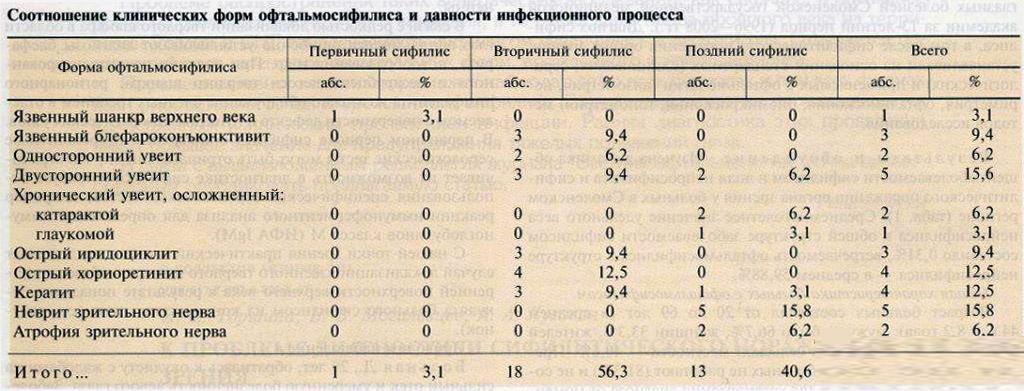 Соотношение клинических форм офтальмосифилиса
