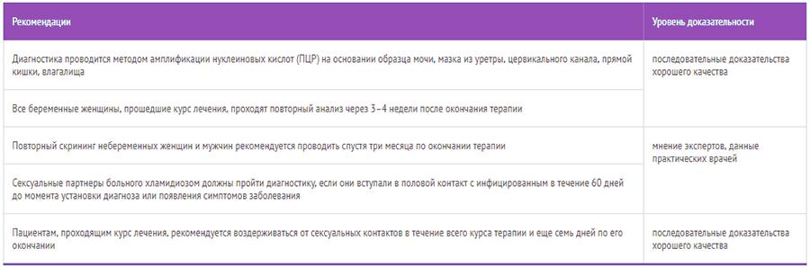 Комментарии специалиста - hpvinfo.ru